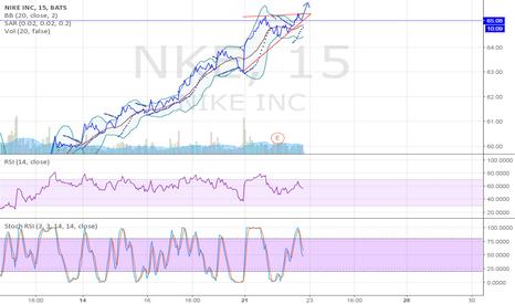 NKE: Waiting for buy NIKE