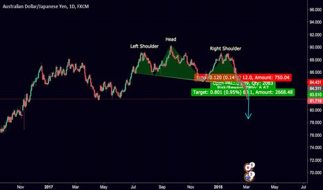 AUDJPY: Head & Shoulder