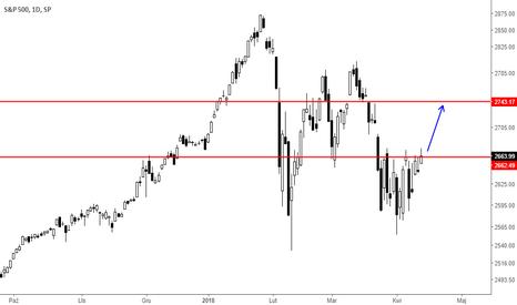 SPX: Analiza S&P 500 13,04,18