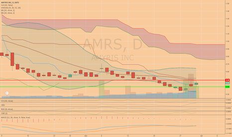 AMRS: $AMRS- Can it break Middle Bollinger Band?