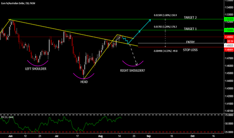 EURAUD: EURAUD - 2 POSSIBLE SCENARIOS