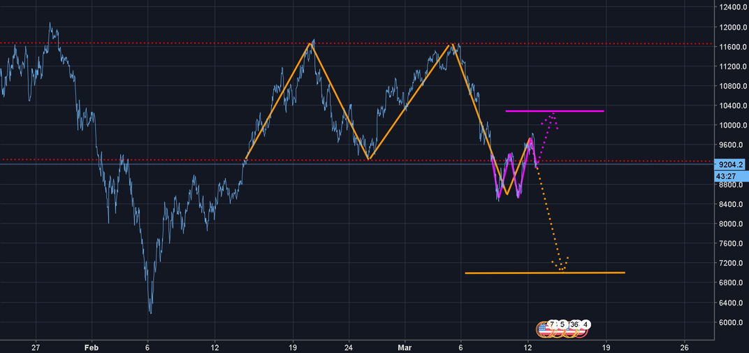 Double Bottom or Double Top ???? critical point !!!