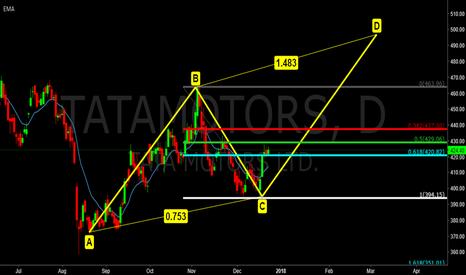 TATAMOTORS: TATA Motors in D wave for 500, Daily chart