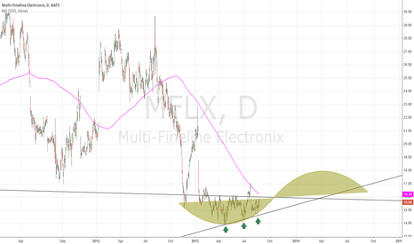 MFLX: MFLX break out!