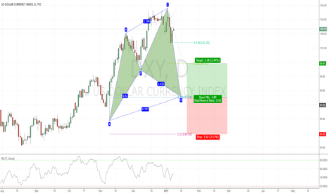 DXY: Potential Bullish Cypher in the Dollar Index DXY