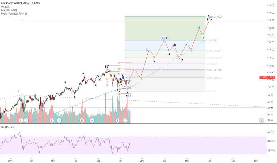 MSFT: MSFT: Wave 4 Correction is over and Wave 5 in progress.