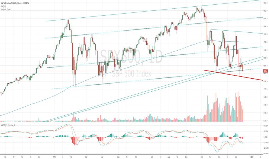 SPX500: If market breaks red trendline.. Market will turn to bear side!!