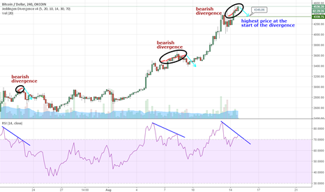 BTCUSD: BTCUSD 4H pullback expected