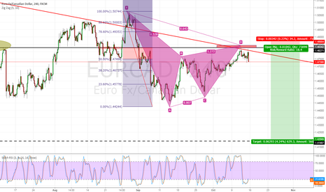 EURCAD: Opportunity to short