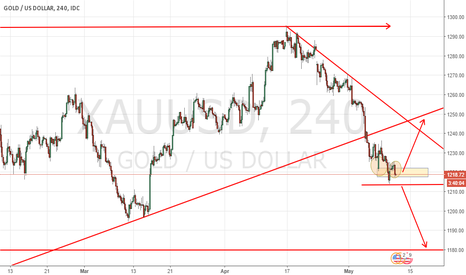 XAUUSD: Possible long GOLD