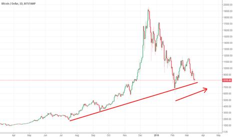 BTCUSD: Bitcoin - the bigger picture