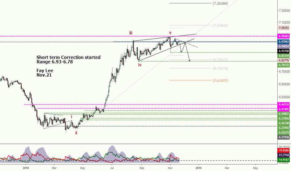 USDCNH: Short term view for USDCNH