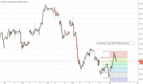 DAX: Dax Long idea - new high after correction