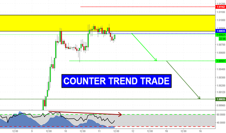 USDCHF: Counter trend trade on USDCHF