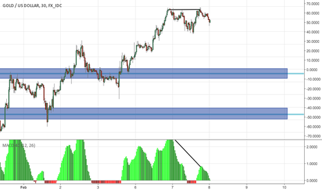 XAUUSD: Shorting Based on Divergence.