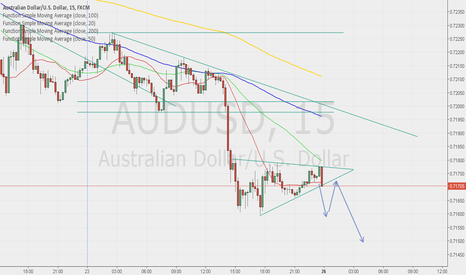 AUDUSD: Sell Setup
