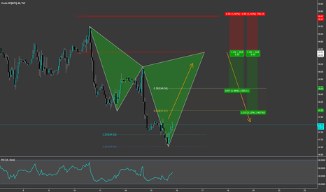 USOIL: WTI Oil Cypher Pattern short