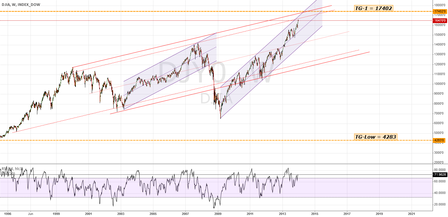 DJIA - Weekly Chart: Channels; TG-1 = 17402, TG-Low = 4283