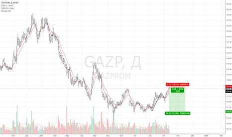 GAZP: Газпром проаём