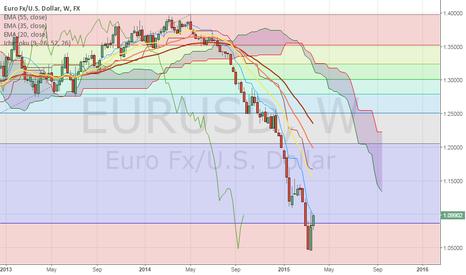EURUSD: EURUSD  WEEKY CHART