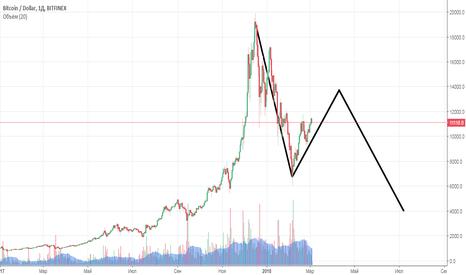 BTCUSD: Биткоин - пузырь?