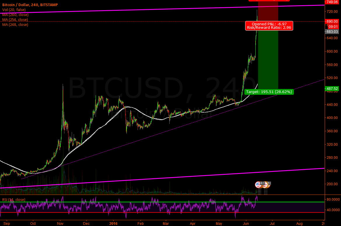 BTC/USD - Short time short, before the halving