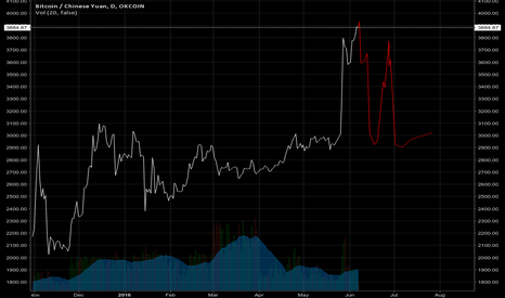 BTCCNY: Bitcoin - 2 months