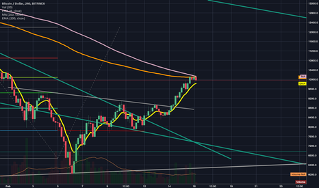 BTCUSD: Bull Run is taking a breather price action @  200EMA resistance