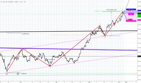 DXY: 달러 숏 전략