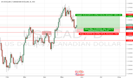 USDCAD: USDCAD Buy Pin Bar