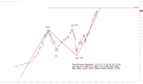 SPX500: What will happen to S&P when reaching 2210 ??????