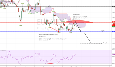 EURAUD: EURAUD Daily Outlook