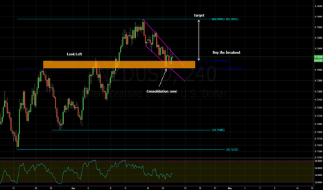 NZDUSD: falling wedge and structure
