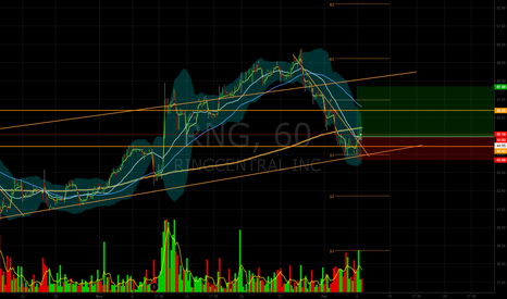 RNG: RNG about to re-enter bullish state