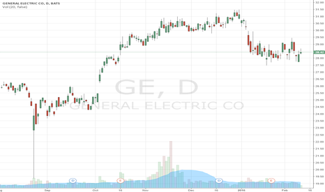 GE: Why $GE Could Double In The Next Two Years: Industrial Internet