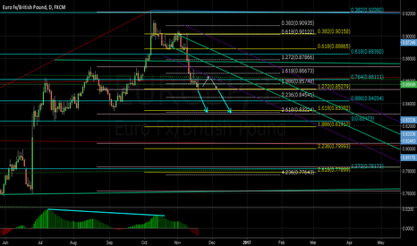 EURGBP: EURGBP Daily Structure