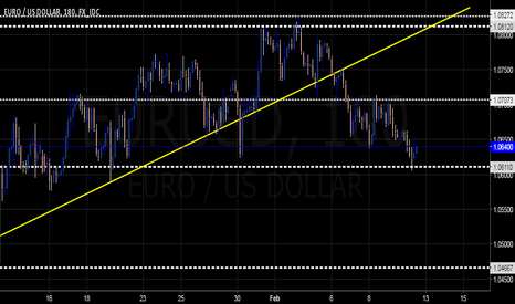 EURUSD: $EURUSD Near Term Upswing Sought