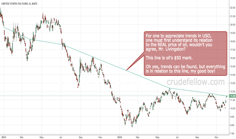 USO: USO moves in relation to oil's $50 mark