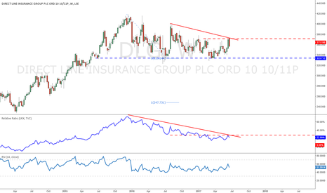 DLG: Direct Line could be forming a large top