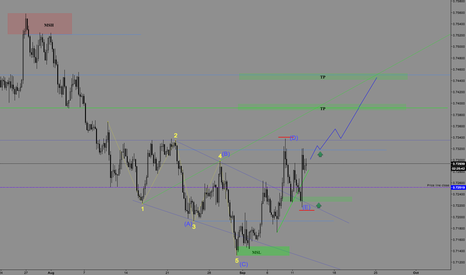 NZDUSD: NZDUSD H4 SECOND LONG ENTRY UPDATED