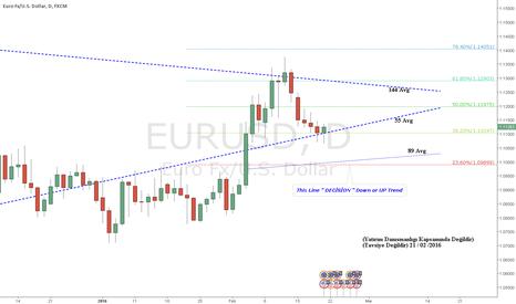 EURUSD: This week very important 6 US Datas