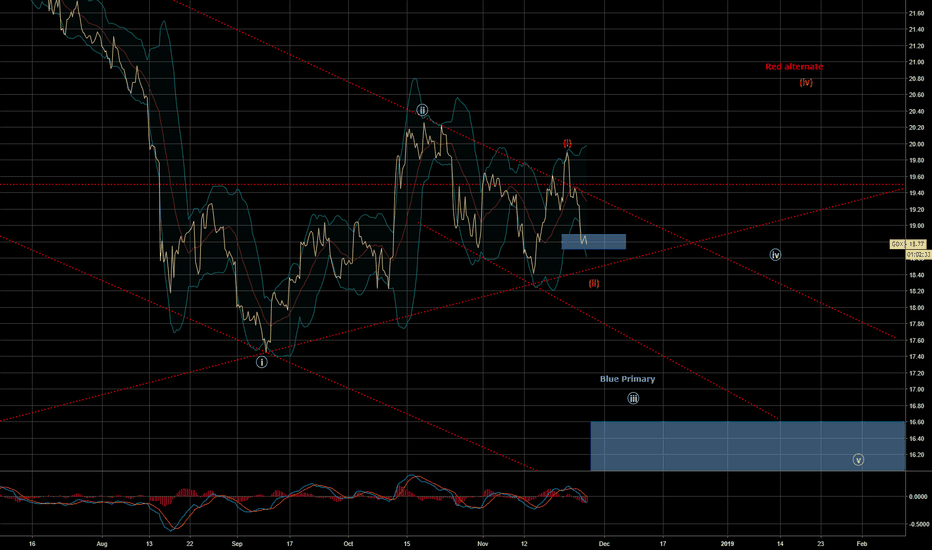 GDX: GDX Inflection Point