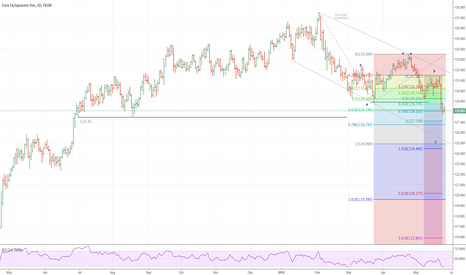 EURJPY: EURJPY: Correction at early stages