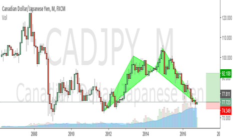 CADJPY: Big opportunity for very long profit