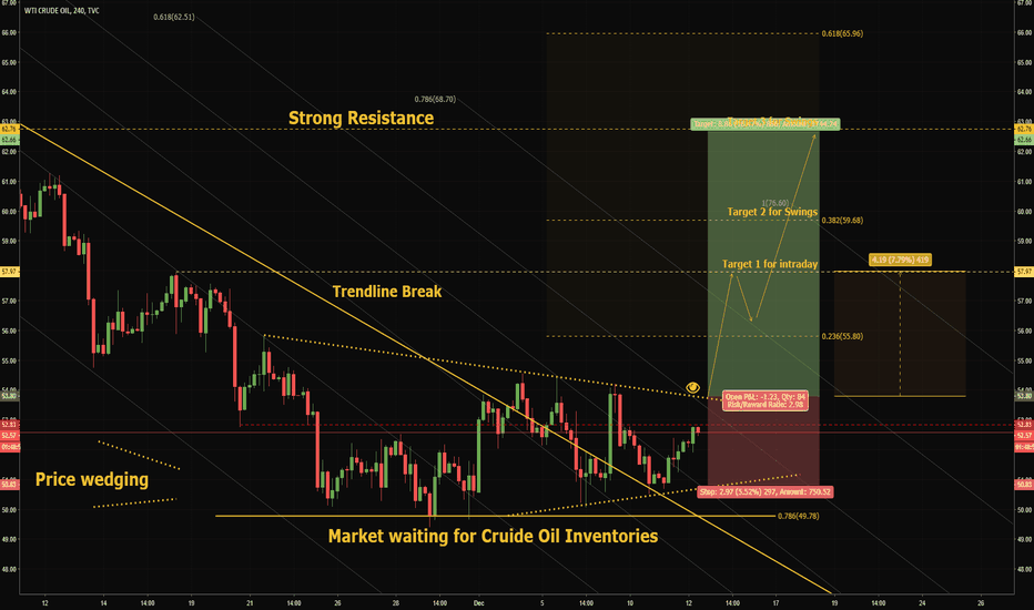USOIL: OIL: THE CHANCE OF the WEEK? High potential trade!#Chance
