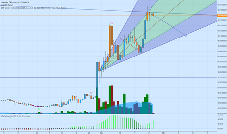 LTCBTC: LTCBTC Possible Retracement LTCUSD