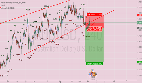 AUDUSD: Using Structure to short AUD USD