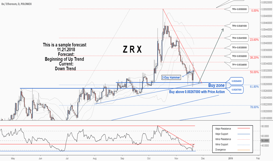 ZRXETH: There is a possibility for the beginning of an uptrend in ZRXETH