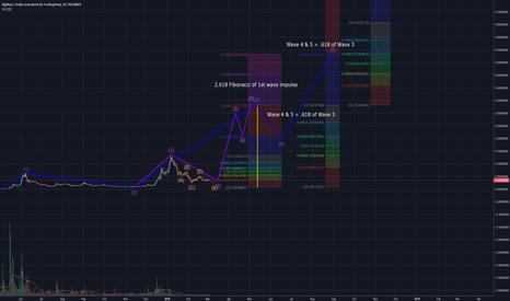DGBUSD: DGB/Dollar Prediction to August