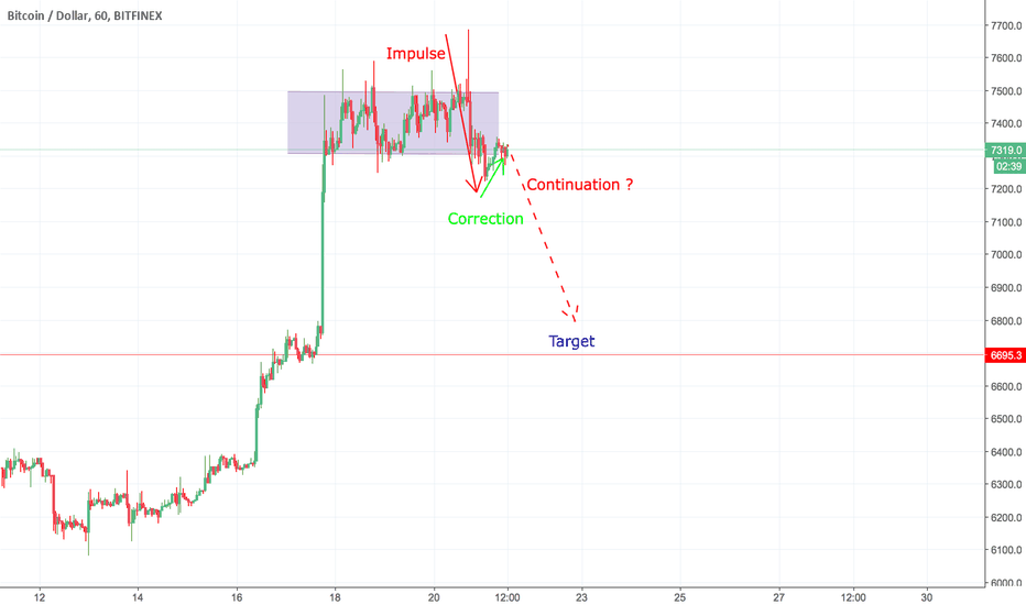 BTCUSD: SHORT TERM BEARISH CONTINUATION